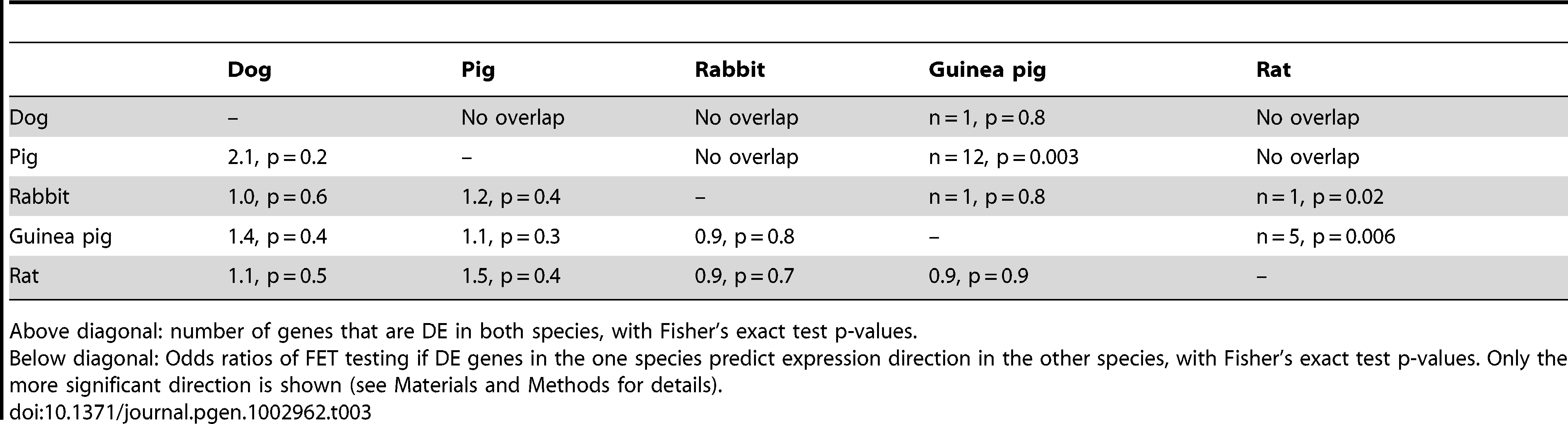 Pairwise overlap of DE genes among domestication events.