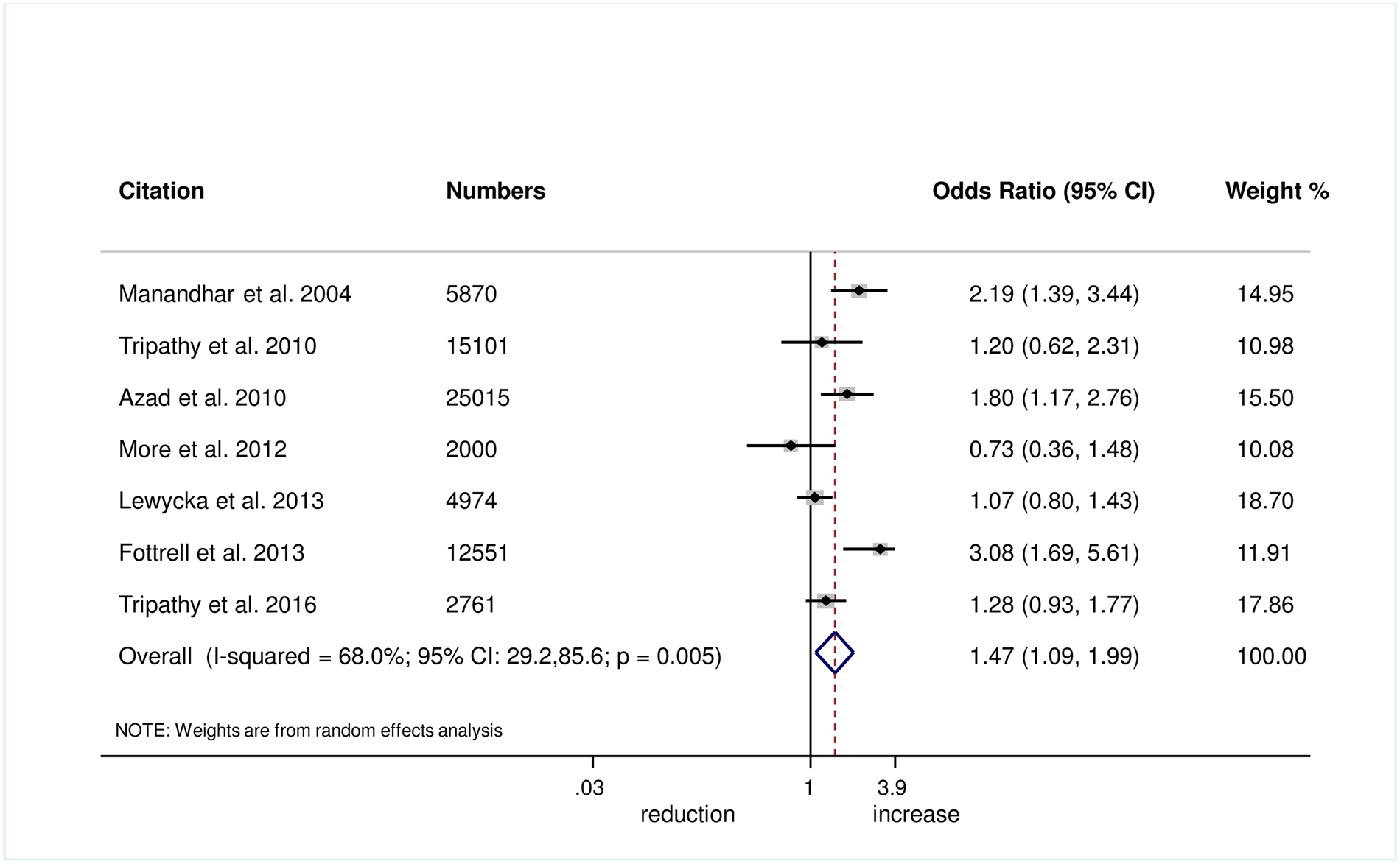 Meta-analysis of the effect of women's groups on delaying bathing of a newborn for at least 24 hours after delivery for home deliveries.