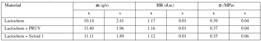 Mass flow rate (ṁ), Hausner ratio (HR) and tablet tensile strength (σ)