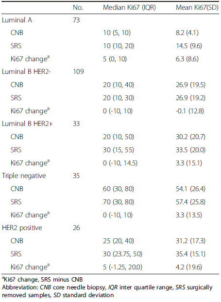 Ki67 expression and change value of CNB and SRS among molecular subtypes