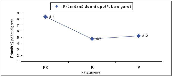 Vztah mezi průměrnou denní spotřebou cigaret a Fázemi změny