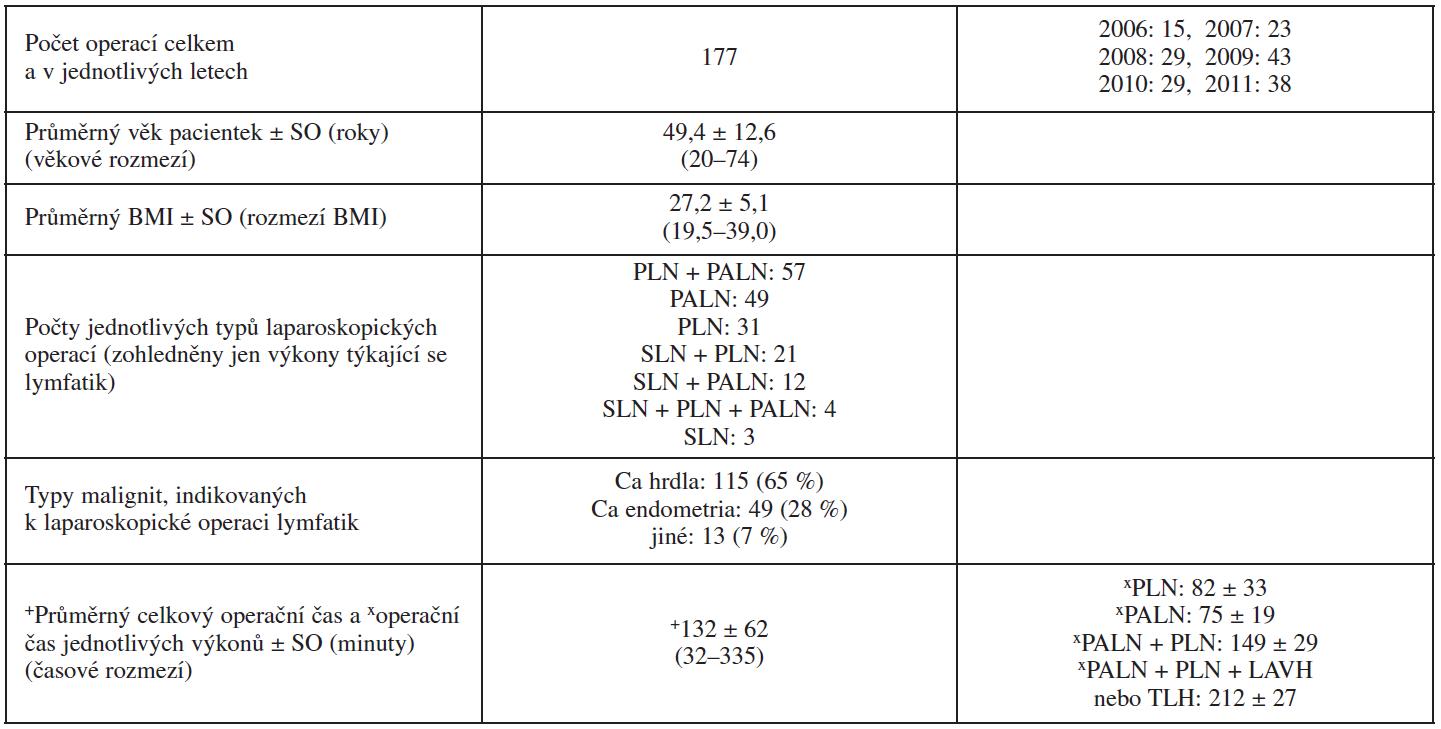 Charakteristiky souboru pacientek s laparoskopickou operací lymfatických uzlin