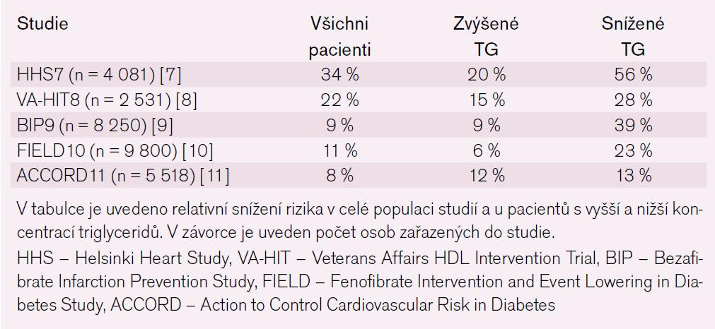 Snížení výskytu kardiovaskulárních příhod ve studiích s fibráty.