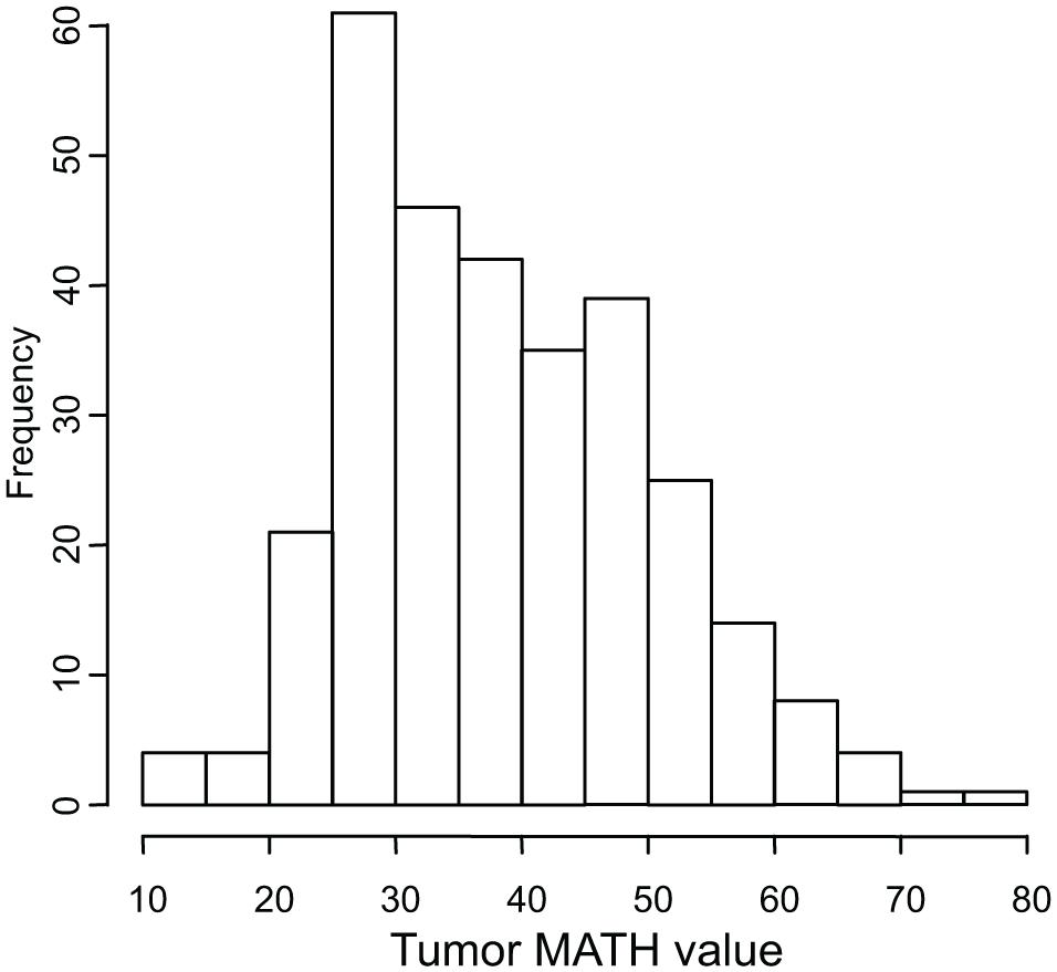 Histogram of MATH values among 305 HNSCCs.