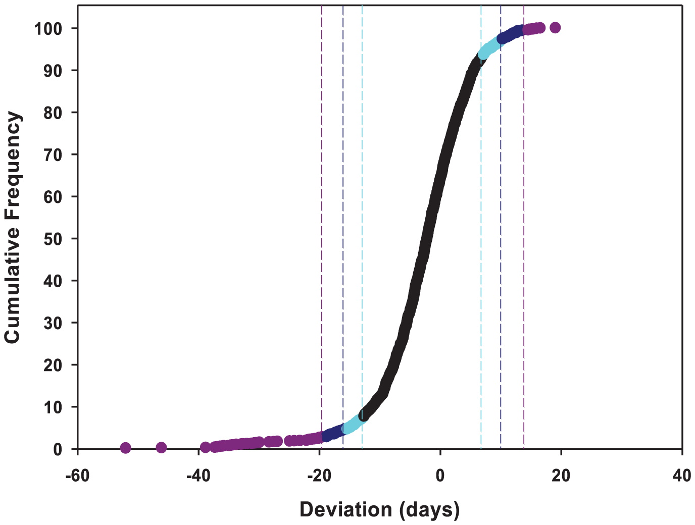 Cumulative frequency distribution of effects of mutations on life span.
