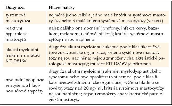 Diferenciální diagnostika systémové mastocytózy, reaktivní hyperplazie mastocytů, akutní myeloidní leukemie s mutací KIT D816V a myeloidních neoplazií se zvýšenou hladinou tryptázy.