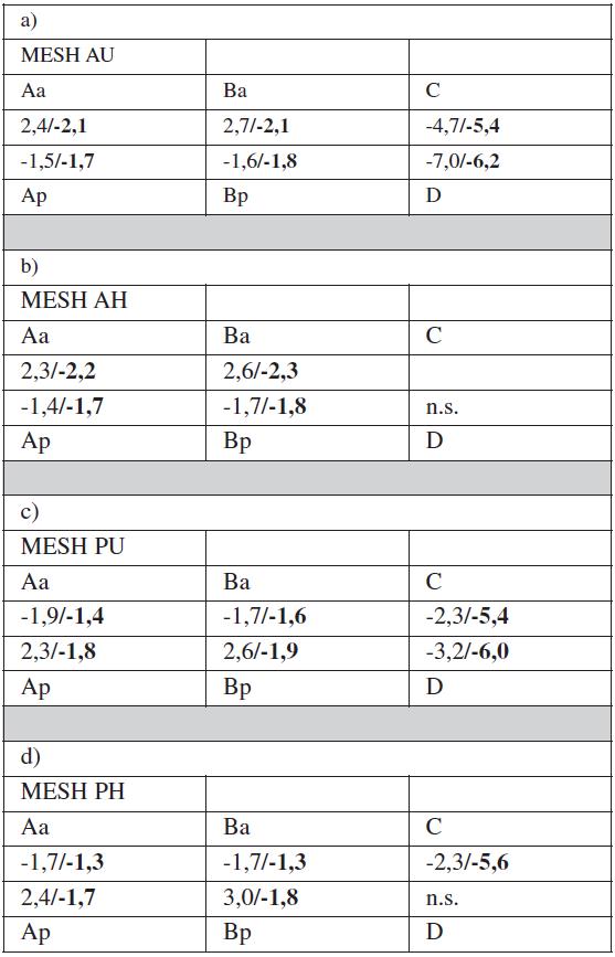 a, b, c, d. Referenčné body v jednotlivých podskupinách pri prijatí a v 1-ročnom follow-up
