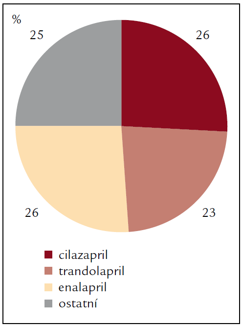 Percentuální zastoupení jednotlivých ACE inhibitorů v léčbě hypertenze po transplantaci srdce v roce 2003.