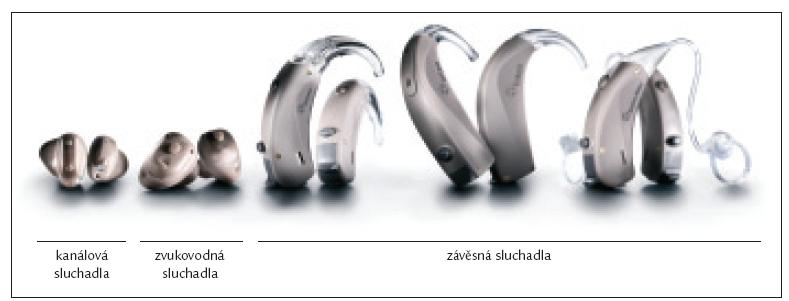 Typy sluchadel dle velikosti: materiál firmy Widex (Dánsko).