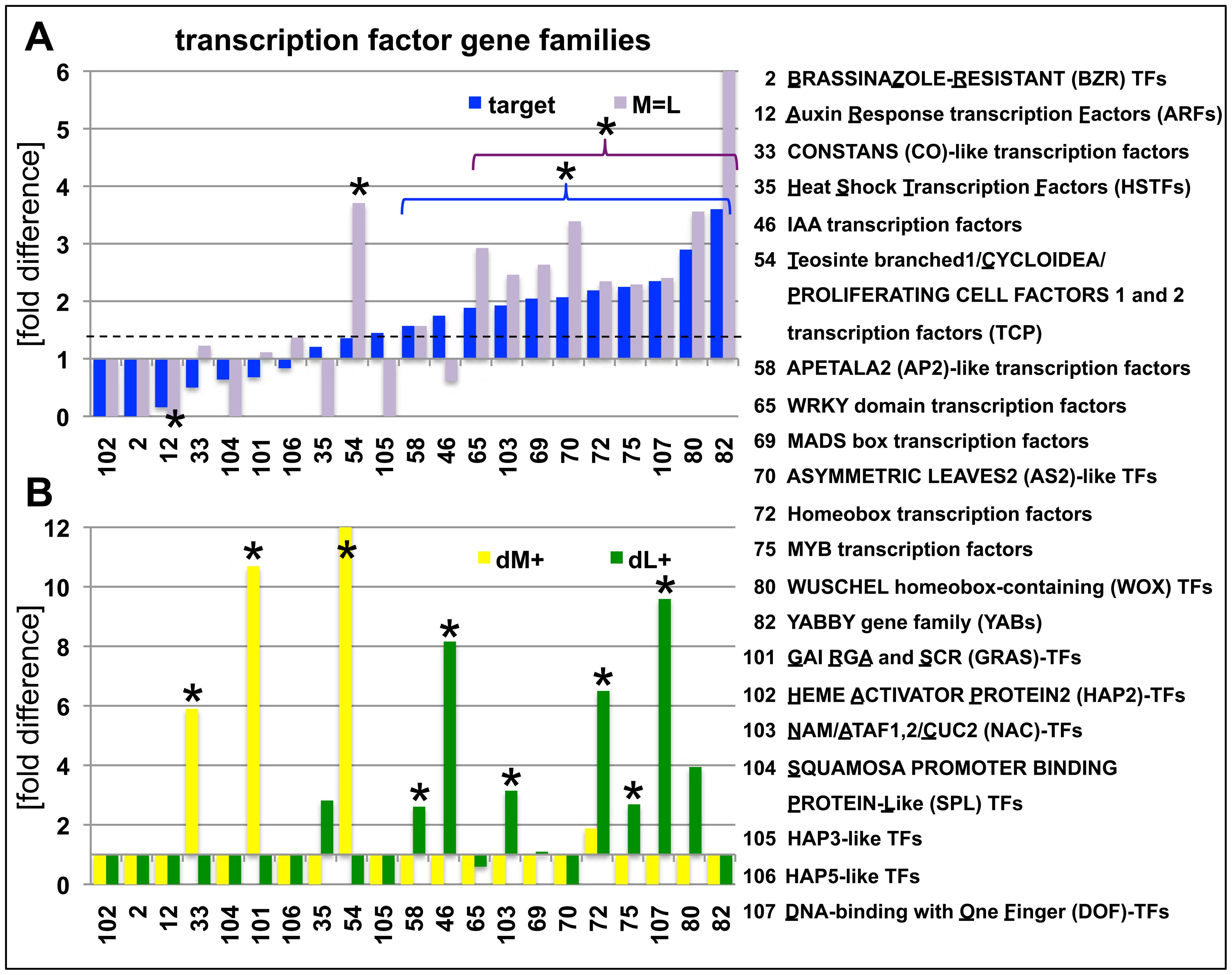 Abundance of H3K27me3 target genes in transcription factor gene families.