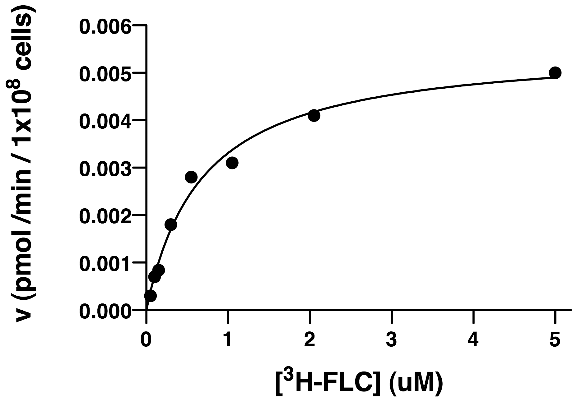 Kinetics of import of [<sup>3</sup>H]-FLC.