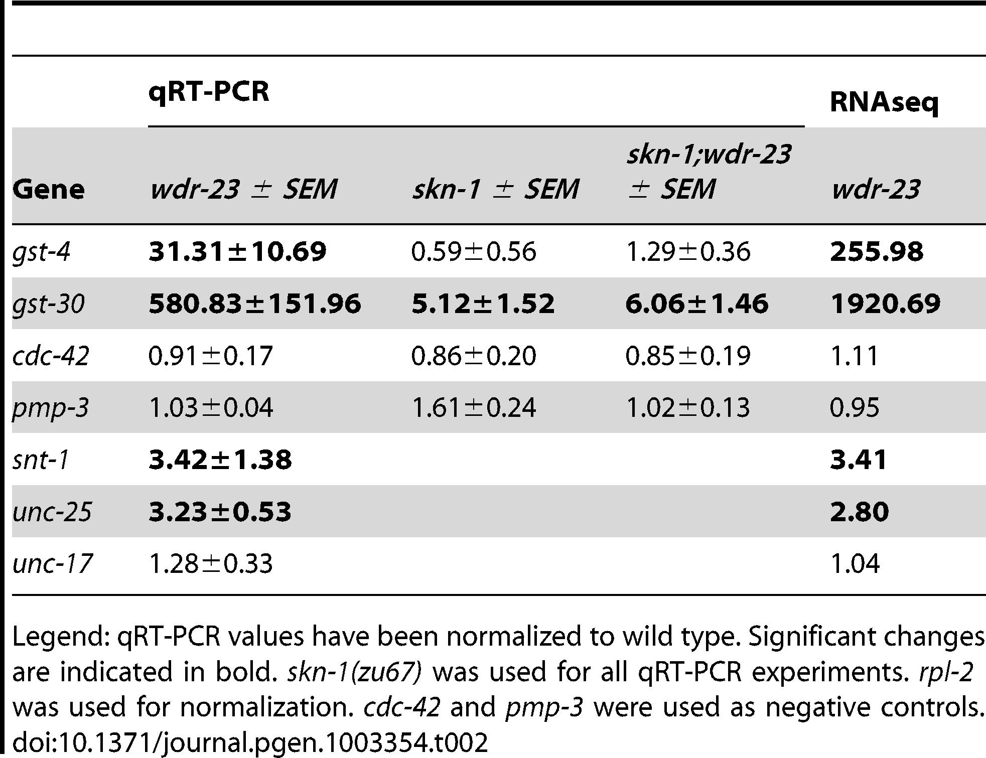 qRT–PCR validation of RNA–seq.