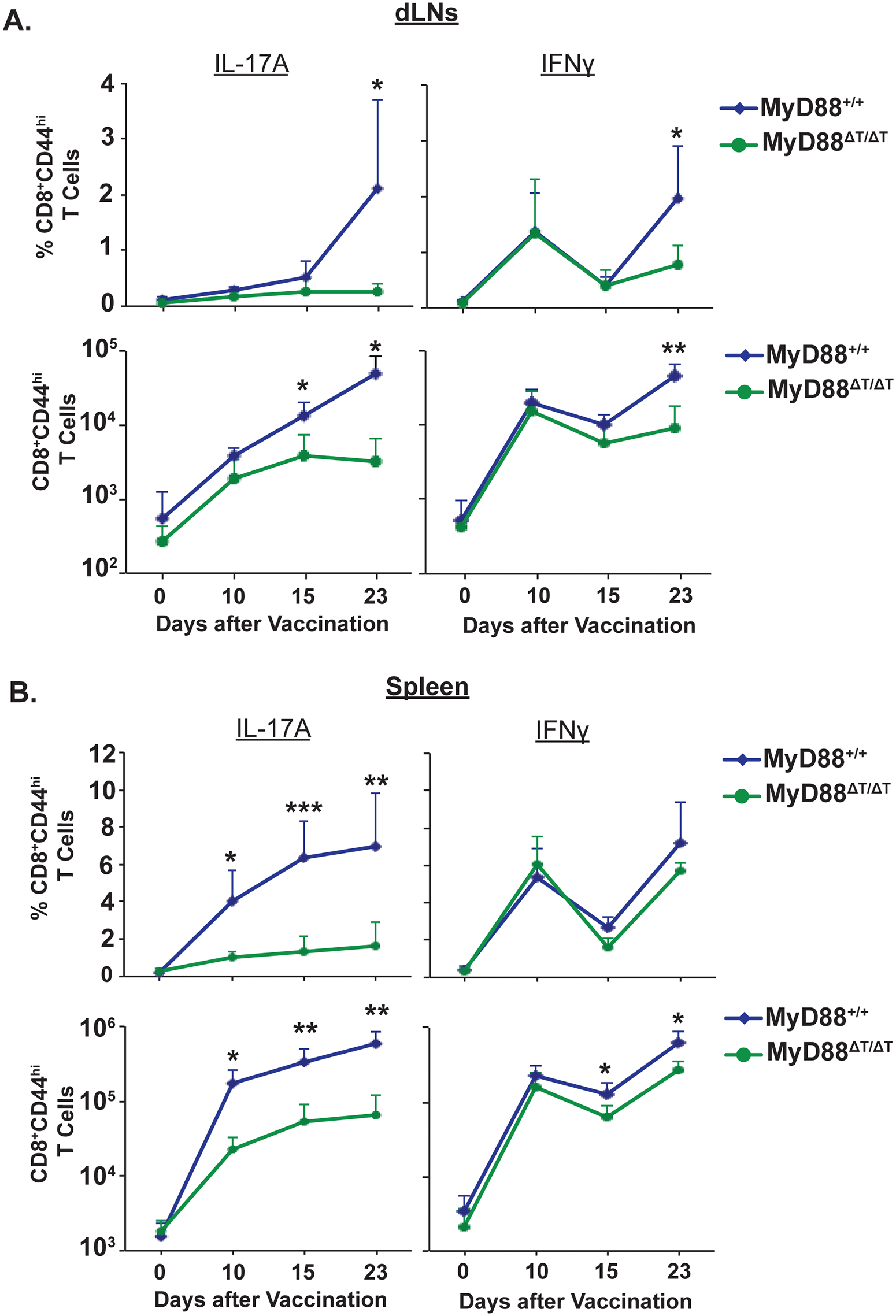 Kinetics of Tc17 and Tc1 cell responses in vaccinated mice.