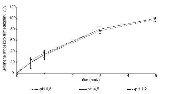 Liberačný profil liečiva z hydrofilnej matricovej tablety obsahujúcej Protanal LF 240 D v závislosti od pH disolučného média