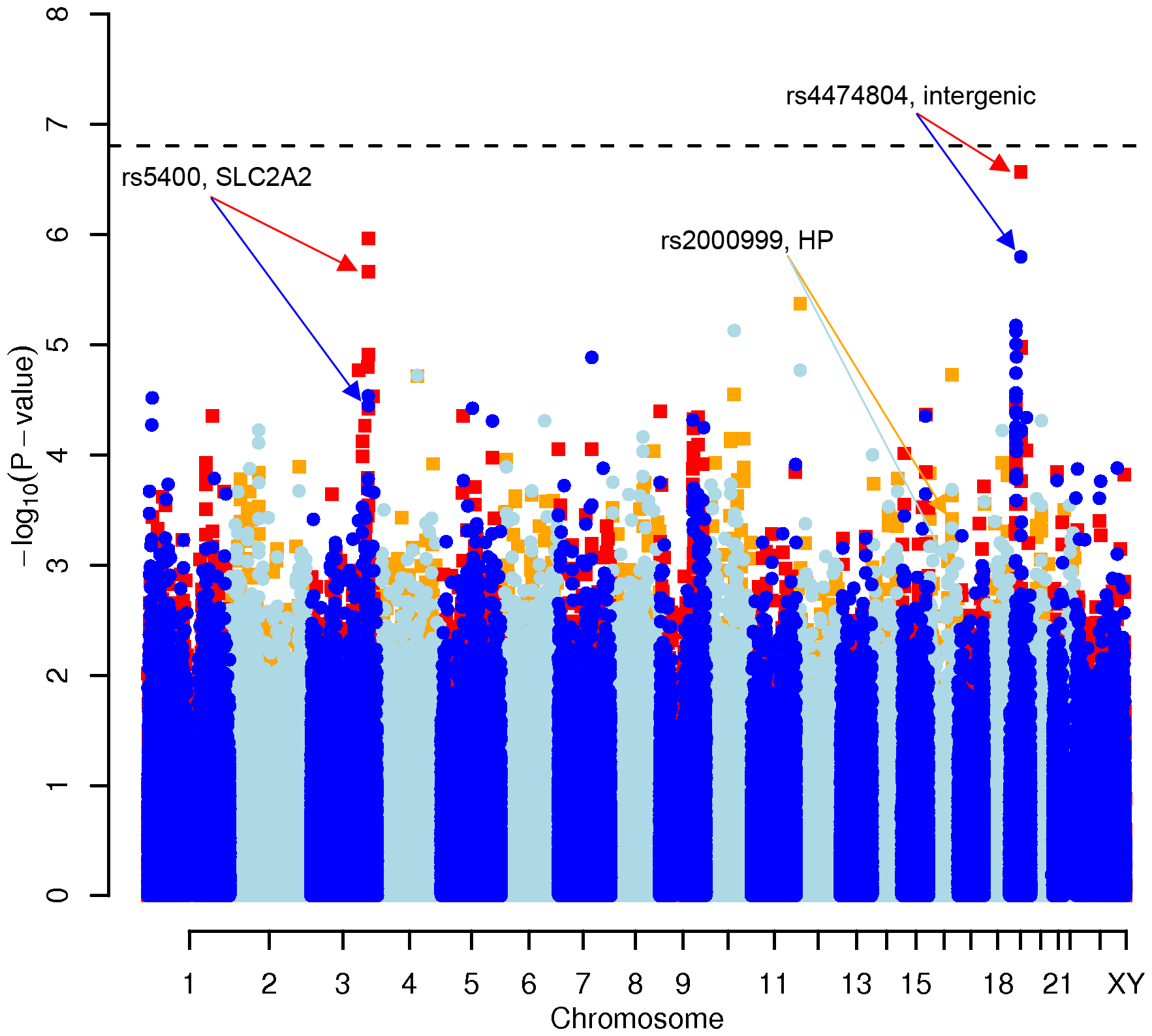 Manhattan plot of genome-wide effects on total cholesterol levels in the Swedish discovery cohort.