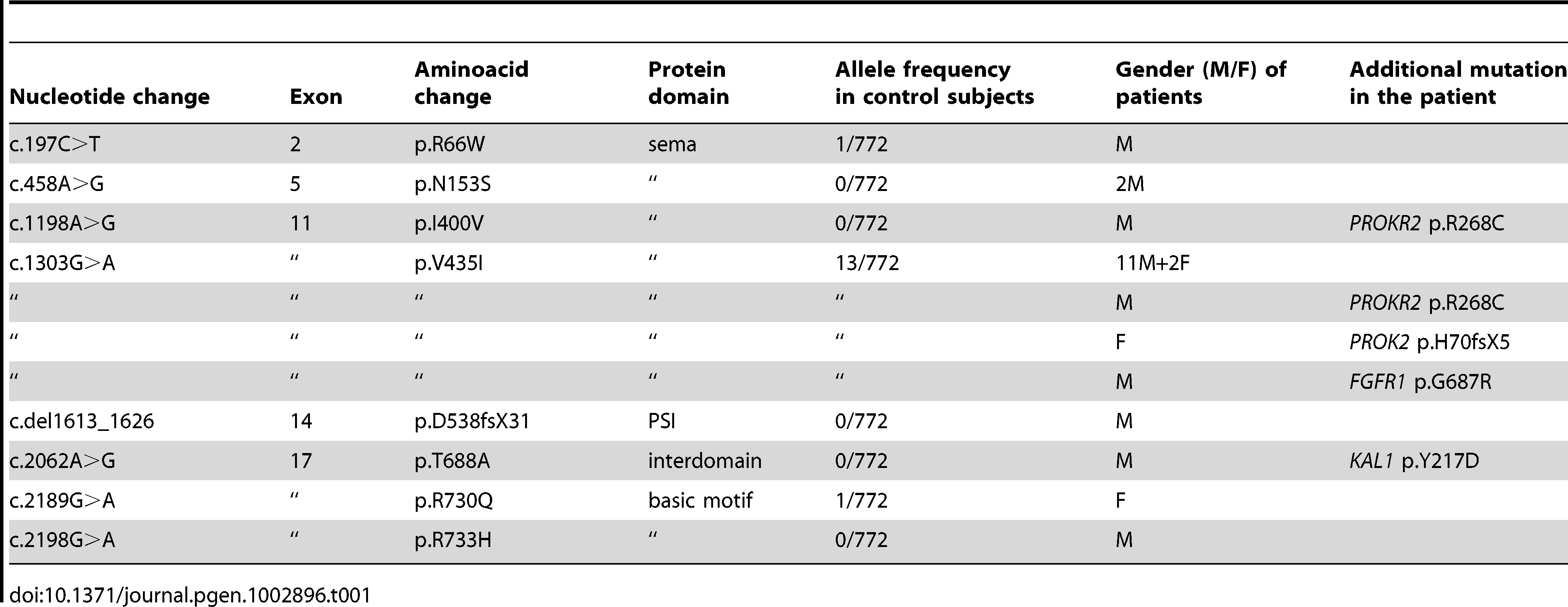<i>SEMA3A</i> mutations identified in Kallmann syndrome patients.