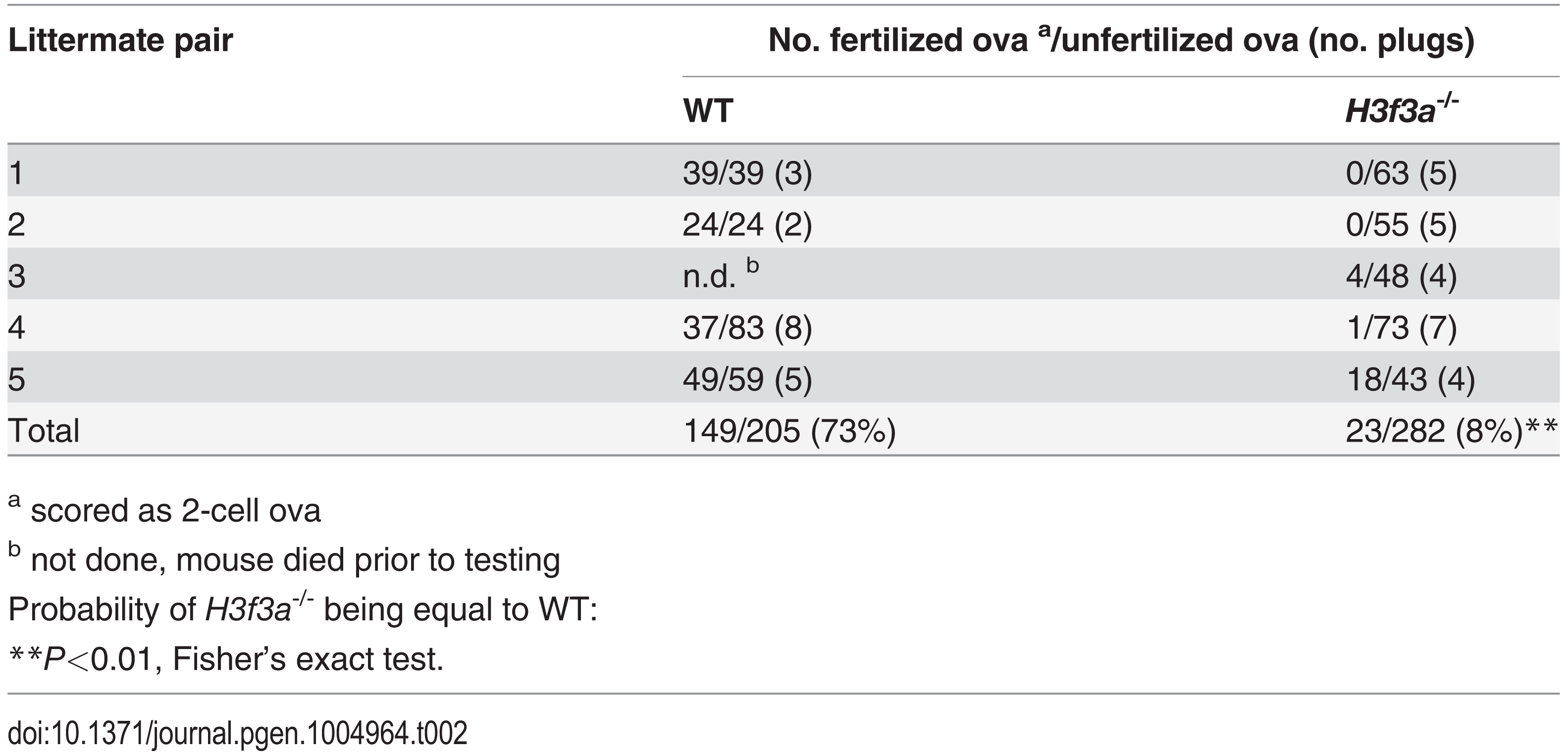 Fertilization frequency obtained in aged <i>H3f3a</i> mutant males.