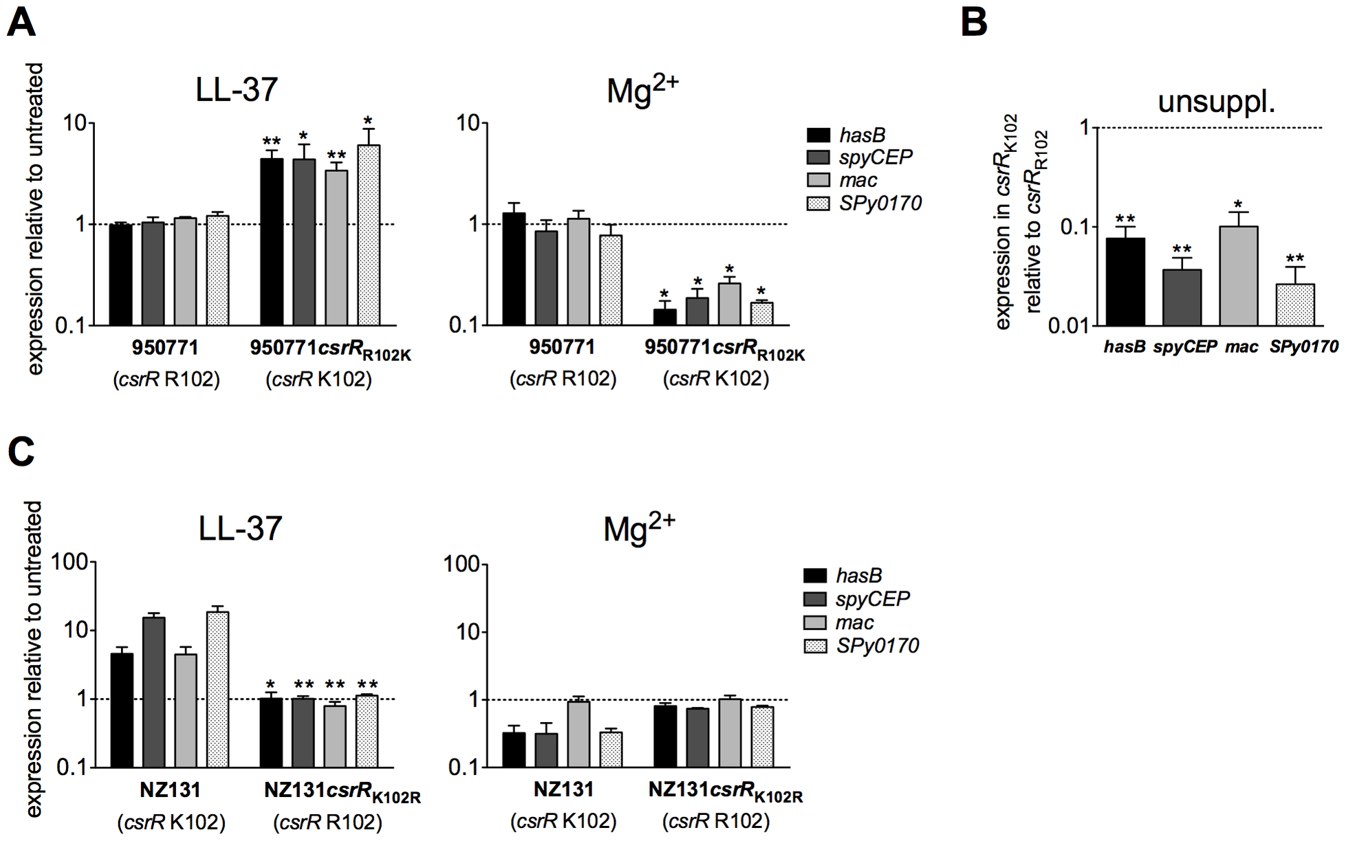A lysine residue at position 102 is essential for CsrR to transduce LL-37 signaling.