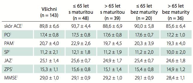 Sumarizace hodnot ACE-R a jeho složek vyjádřené jako průměr ± SD u čtyř skupin subjektů podle věku a vzdělání.
