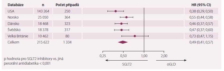 Celková mortalita v průzkumu CVD REAL.