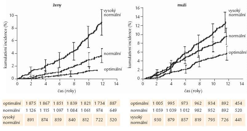 Kumulativní incidence kardiovaskulárních příhod u žen a mužů bez hypertenze podle kategorií krevního tlaku na počátku sledování [21].