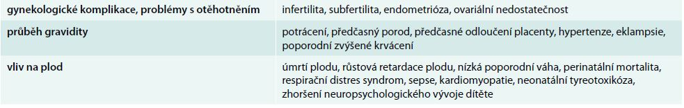 Hlavní vlivy tyreopatie anebo nedostatku jodu na otěhotnění, průběh gravidity a vliv na plod