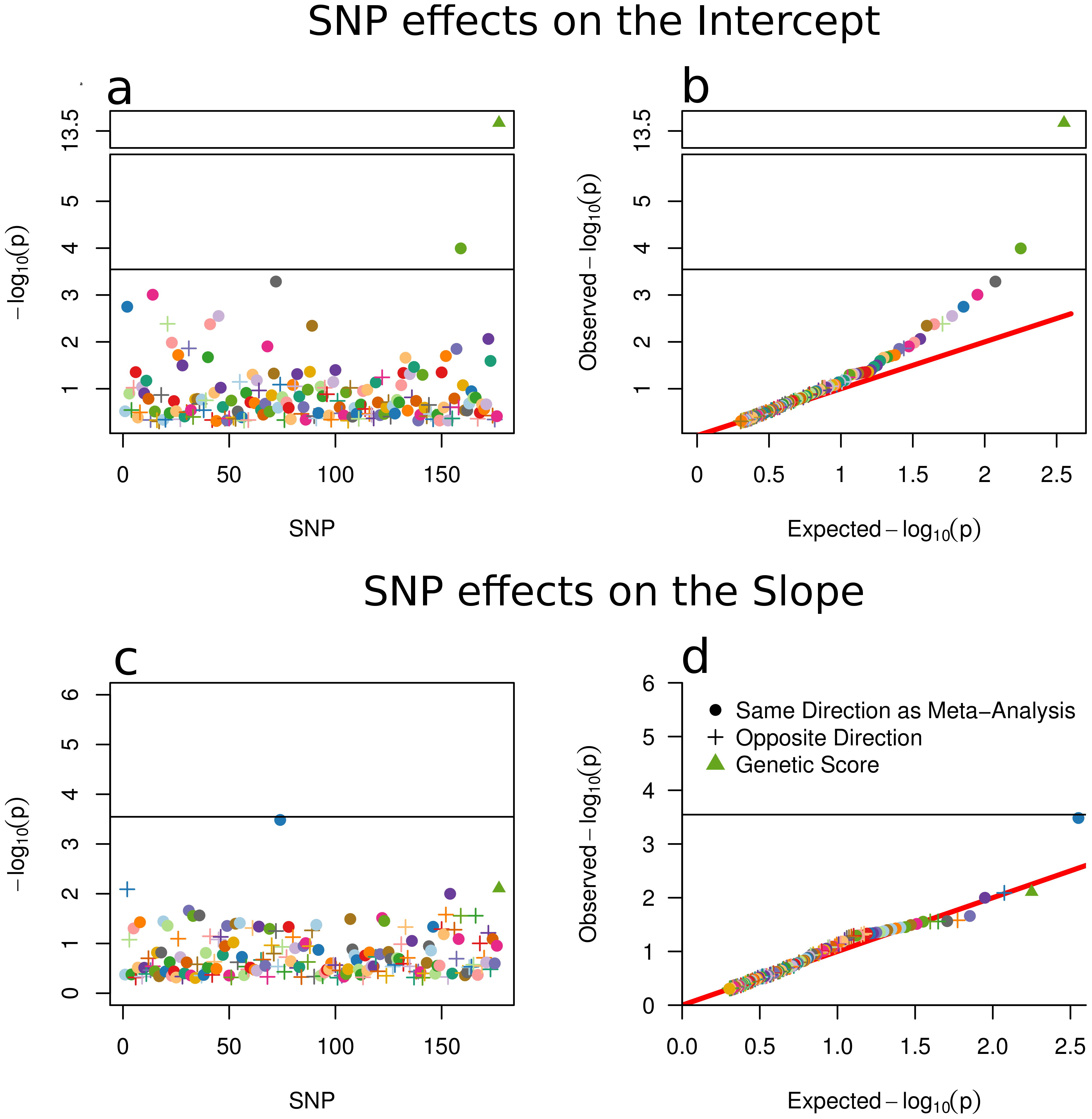 SNP and Score Effects on the Growth Model Intercept and Slope.