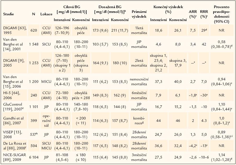 Souhrnné údaje o vybraných randomizovaných řízených studiích intenzivní léčby inzulinem u kriticky nemocných (> 200 randomizovaných pacientů)<sup>a</sup>. Podle [39].