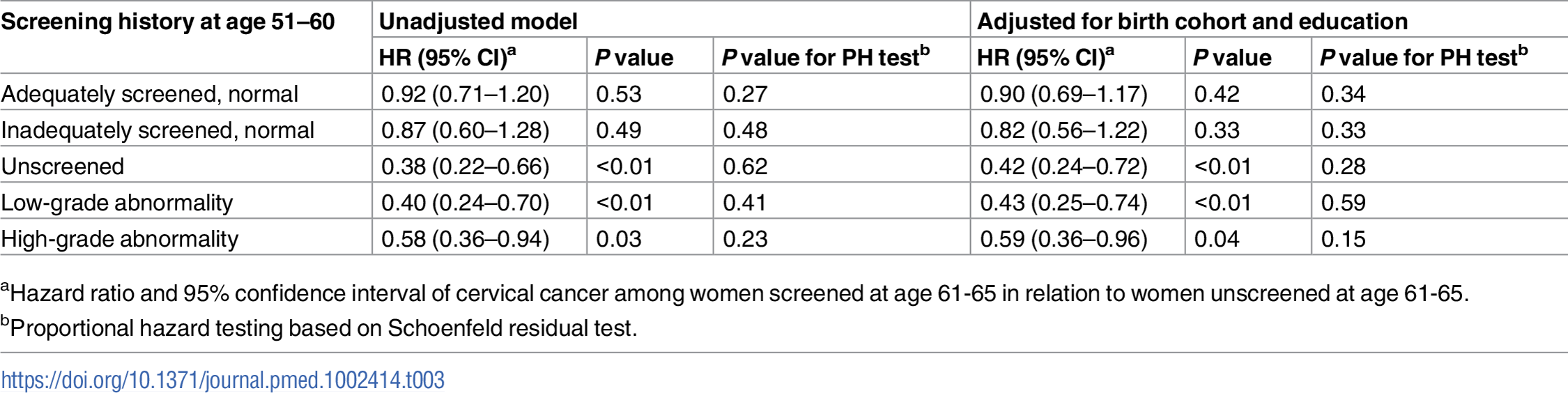 Cause-specific hazard ratio of cervical cancer from age 61 to age 80 comparing women screened and unscreened at age 61–65, by screening history at age 51–60, based on Cox regression model.