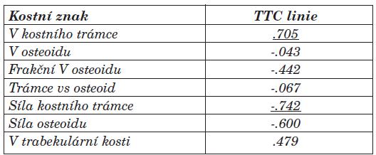 Vztah mezi vybranými kostními znaky a sílou TTC linií (korelační koeficient Spearman, p<0,05).