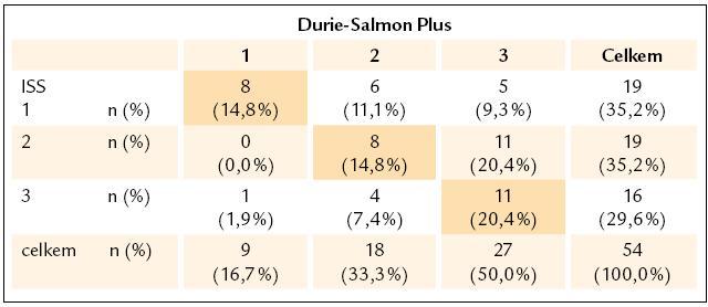 Kontingenční tabulky zastoupení stadií 1-3 vyhodnocených podle Durie-Salmona Plus a International Staging System.