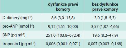 Hodnoty různých biomarkerů u plicní embolie s dysfunkcí a bez dysfunkce pravé komory (RVD).  Upraveno podle [3].