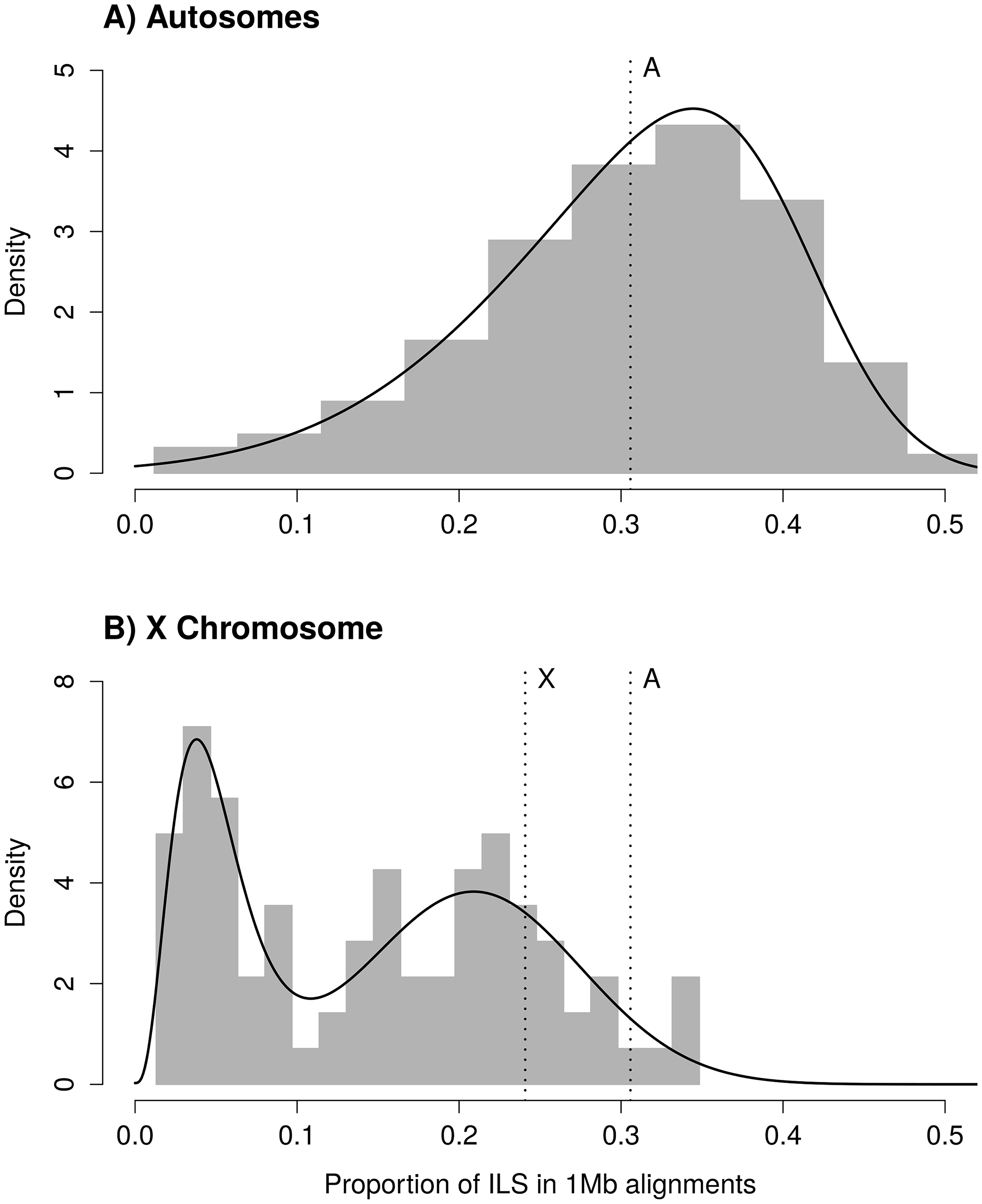 Distribution of incomplete lineage sorting (ILS) along the human genome for autosomes (A) and the X chromosome (B).