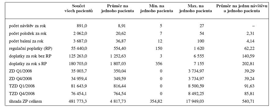 Přehled návštěv, položek, balení, vybraných regulačních poplatků, doplatků, započitatelných doplatků a úhrad pojišťoven za rok 2008 ve sledovaném souboru