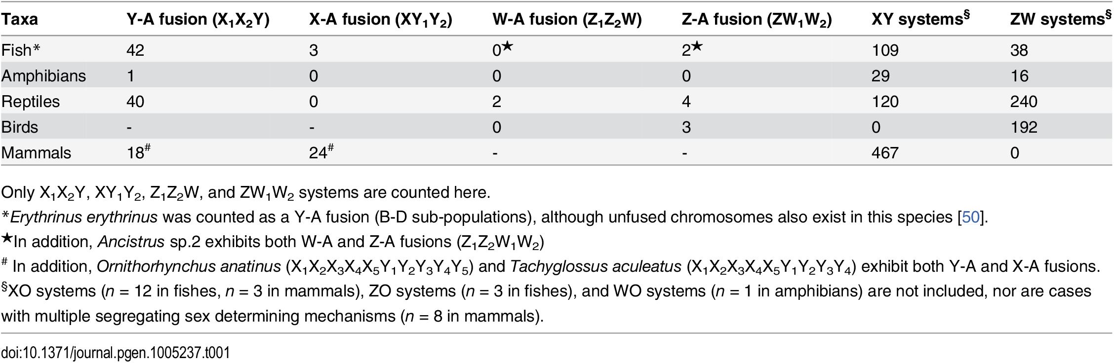 Observed number of species with multiple sex chromosome systems in vertebrates.
