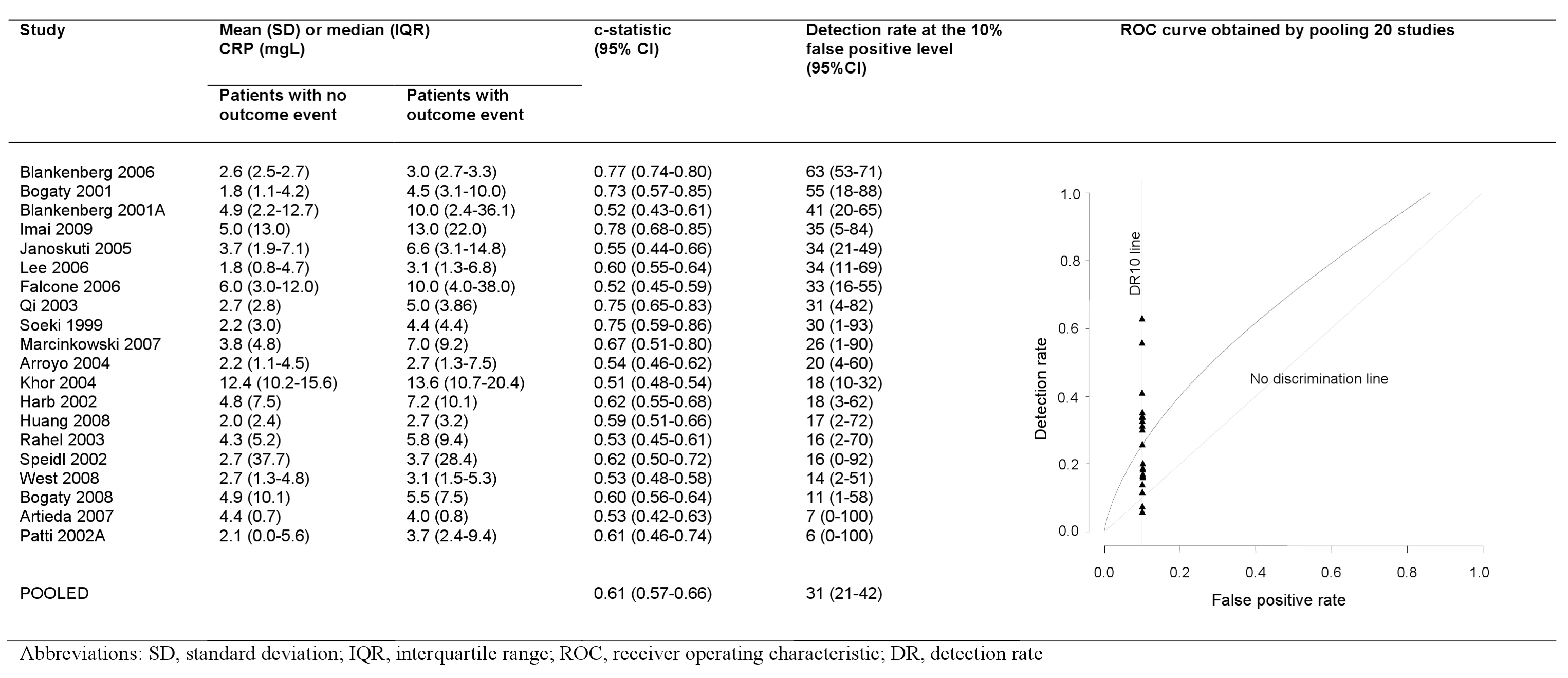 Detection rates at 10% false positive rate and c-statistic for individual studies, and pooled ROC curve.