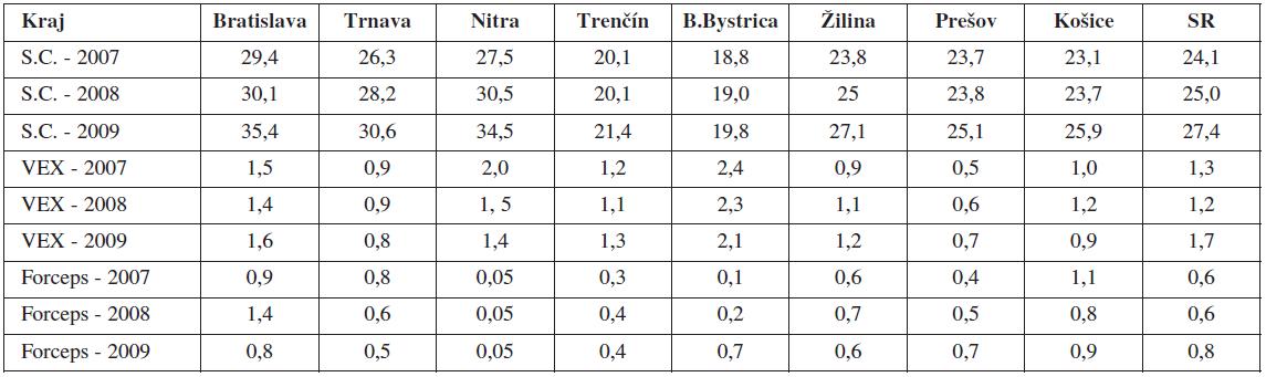 Frekvencia operačných pôrodov (%) v SR v rokoch 2007–2009