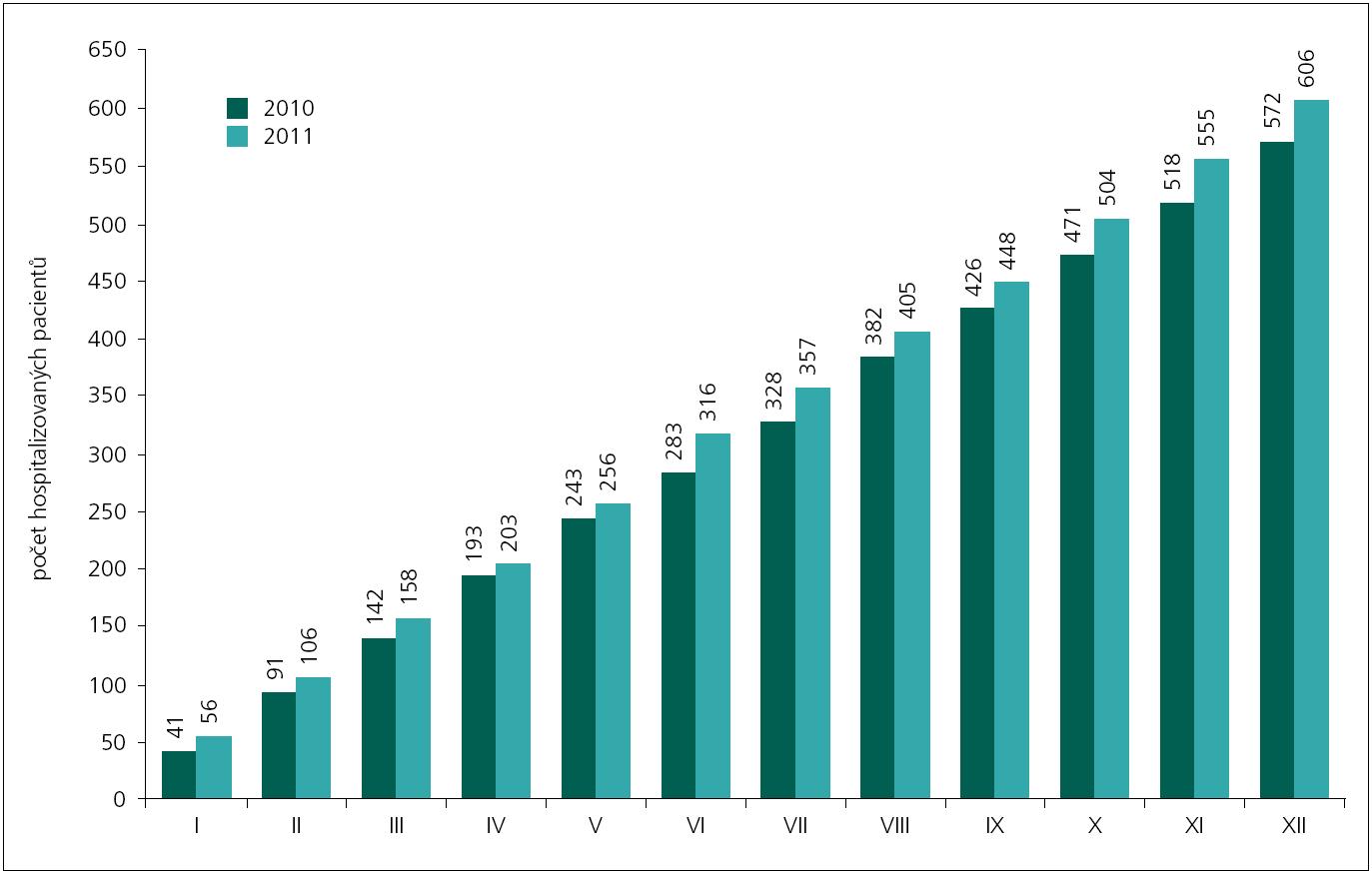 Počty hospitalizovaných pacientů a ambulantně vyšetřených s akutní CMP na Iktovém centru a ostatních odděleních Krajské nemocnice T. Bati ve Zlíně v letech 2010 a 2011.