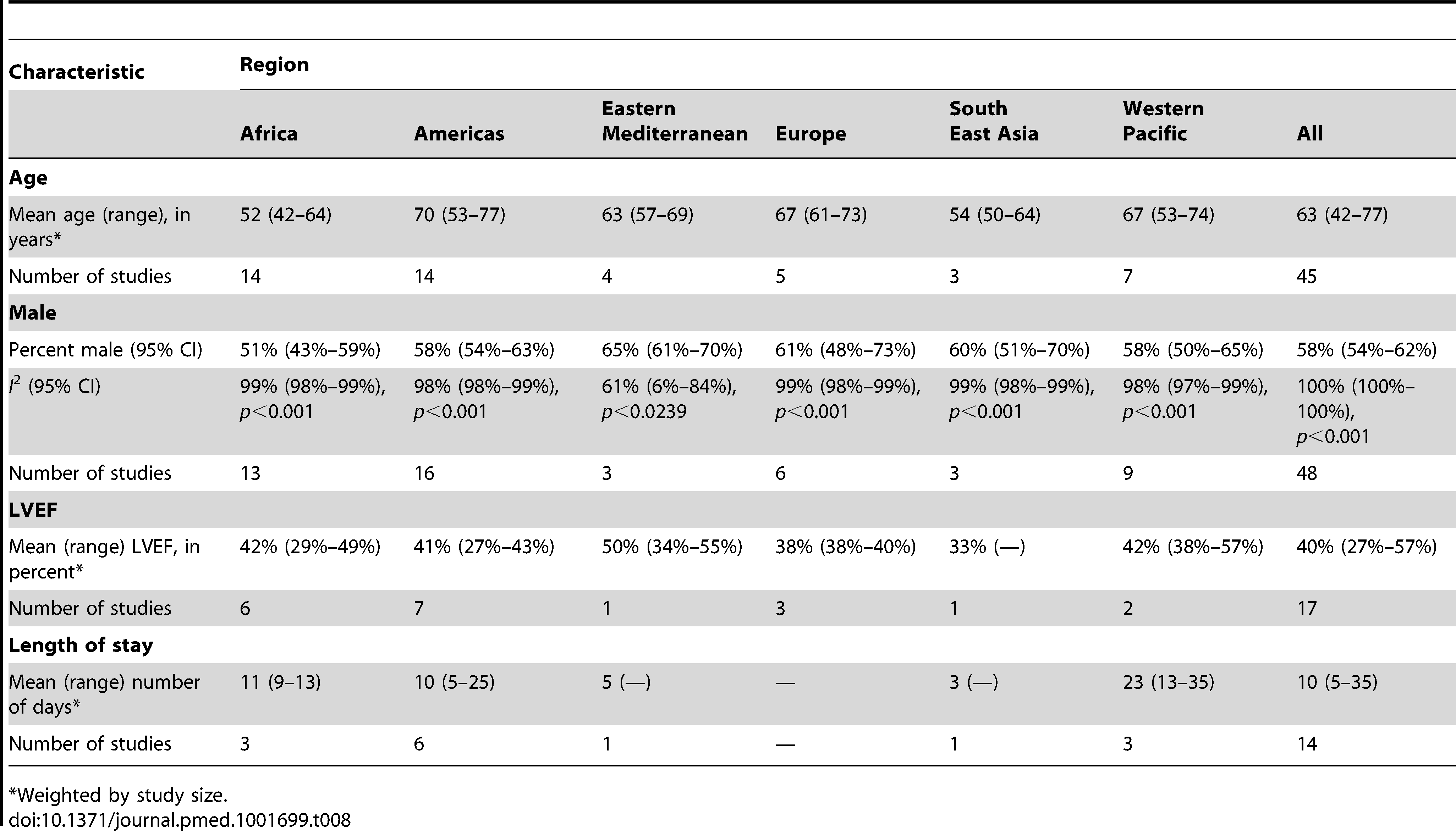 Characteristics of patients, by region.