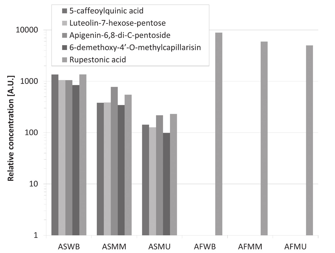 Fig. 2. Content of identified compounds in different extracts  AFMM – methanolic flowers plus leaves extract obtained by microwave extraction, AFMU – methanolic flowers plus leaves extract obtained by ultrasonic extraction, AFWB – aqueous flowers plus extract obtained by boiling, AFWM – aqueous flower and leaves extract obtained by microwave extraction, ASMM – methanolic stems extract obtained by microwave extraction, ASMU – methanolic stems extract obtained by ultrasonic extraction, ASWB – aqueous stems extract obtained by boiling
