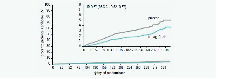 Studie CANVAS – hospitalizace pro srdeční selhání (SS)
