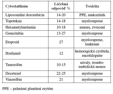 Užívaná cytostatika
