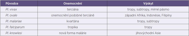 Přehled původců, forem malárie a výskyt Table 1. Causative agents and malaria forms and incidence
