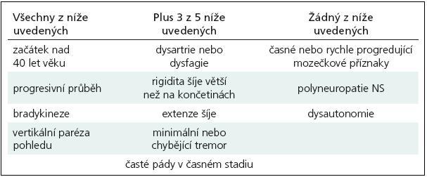 Diagnostická kritéria PSP dle Golbe et al [1].