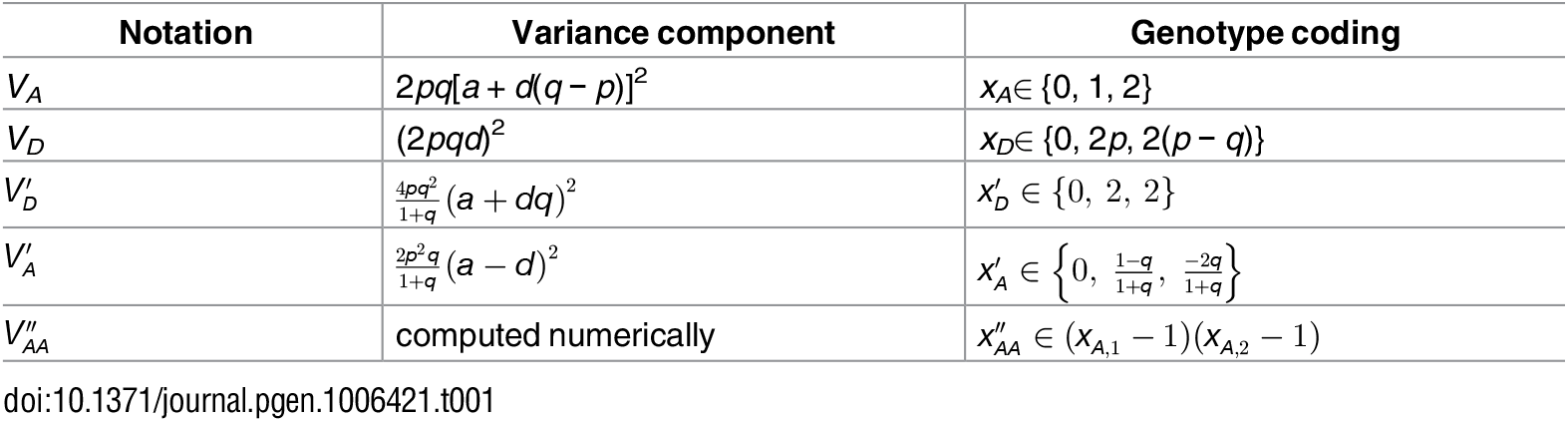 Notations and definitions of variance components in this study.