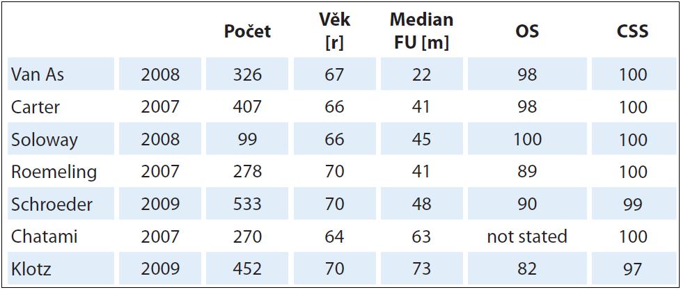 Sumarizace dat klinických studií s AS [30].