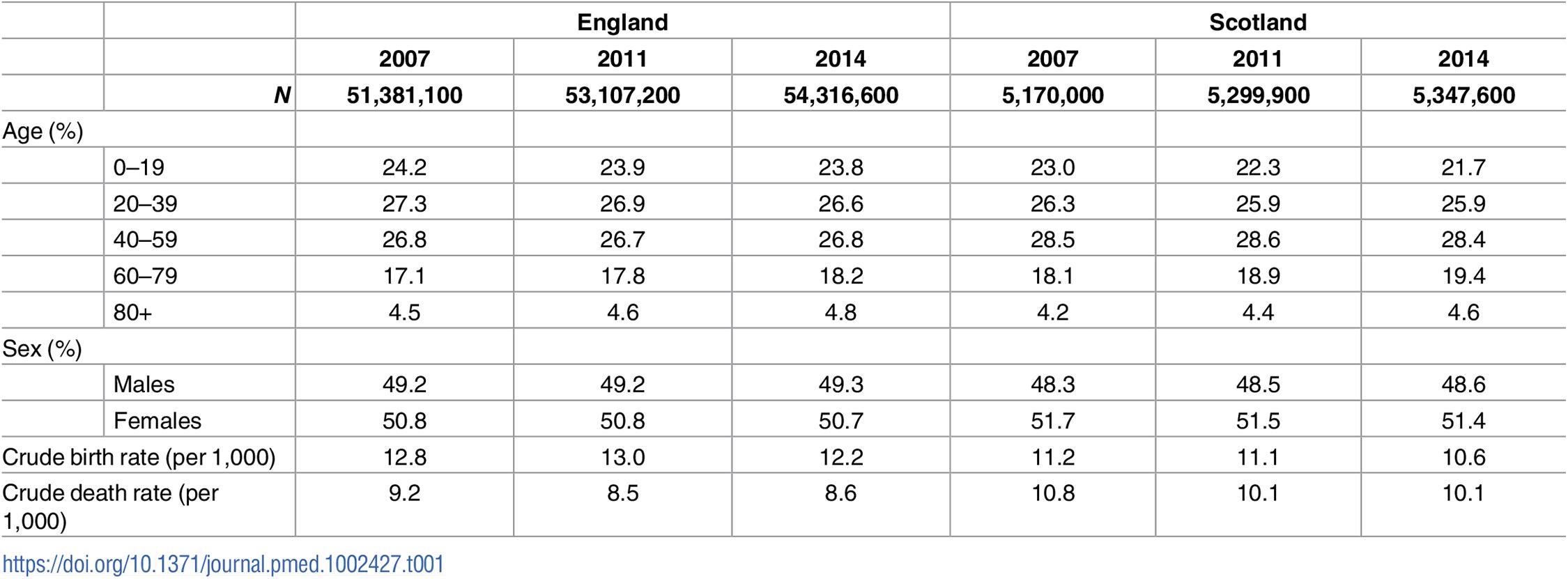 Population characteristics of England and Scotland, 2007–2014.