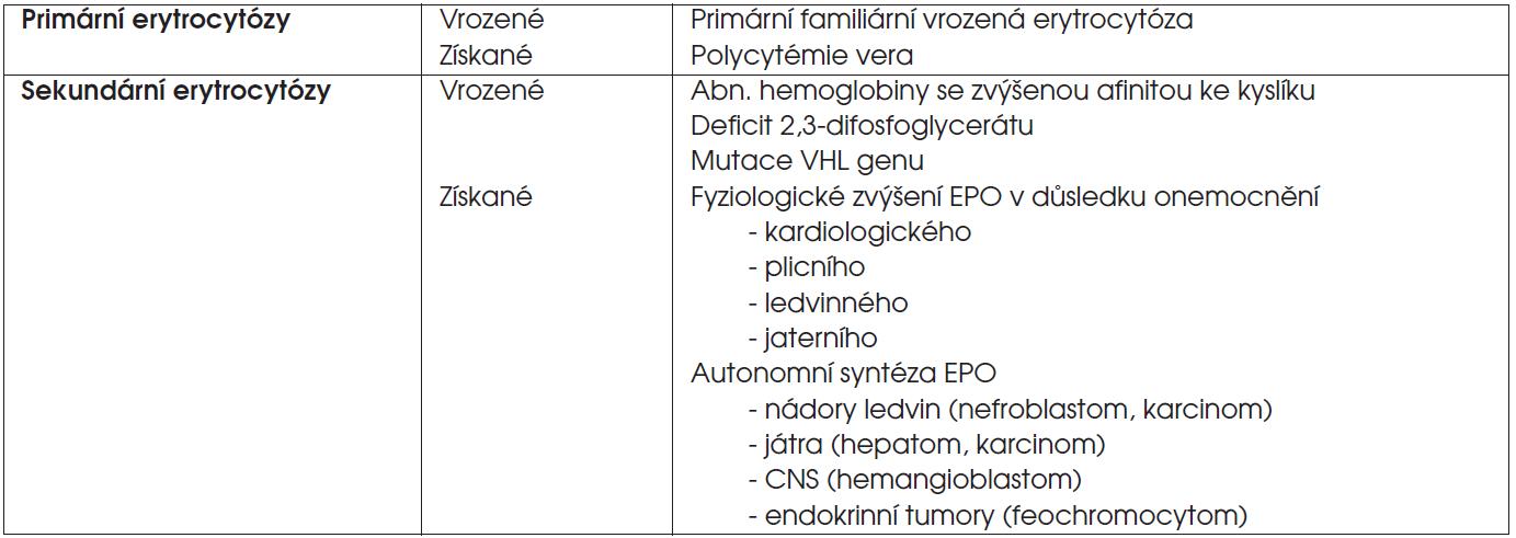 Klasifikace erytrocytóz.