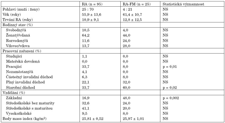 Sociodemografické charakteristiky pacientů s revmatoidní artritidou (RA) a s revmatoidní artritidou s konkomitující fibromyalgií (RA-FM).