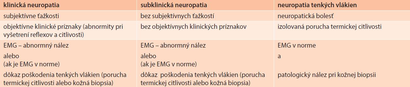 Diagnostika diabetickej neuropatie